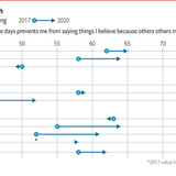 Americans are getting more nervous about what they say in public