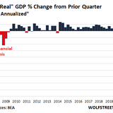 """No, GDP Didn't Plunge """"32.9%"""" in Q2, it Plunged a Still Terrible 9.5%: Time to Kill """"Annual Rates"""""""