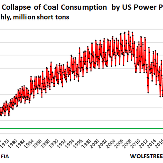 Coal Consumption Plunged to Lowest Since at Least 1973. Why There's No Hope for Coal