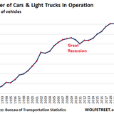 Average Age of Cars & Trucks on the Road Sets Record, Will Jump During Pandemic as New-Vehicle Sales Plunge to 1970s Level