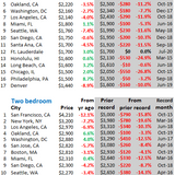Rents Swoon in San Francisco, Other Expensive Cities, TX-OK Oil Patch Y/Y. But 23 Cities with Double-Digit Rent Increases