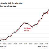US Crude Oil Production Plunged Most Ever, Natural Gas Followed: The Great American Oil & Gas Bust, Phase 2