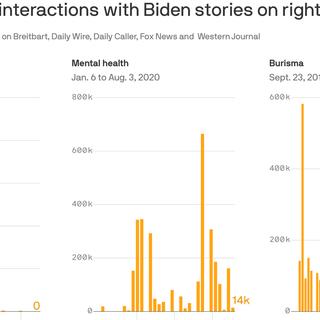 Right-wing media defanged as anti-Biden storylines disintegrate