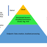 From Cloud To Cloudlets