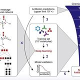 MIT's deep learning found an antibiotic for a germ nothing else could kill | ZDNet