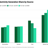 """Elon Musk: """"The US Is Moving Toward Sustainable Energy"""""""