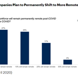 CFOs looking to make remote work, telecommuting more permanent following COVID-19, says Gartner survey | ZDNet
