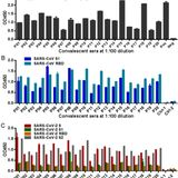 Cross-reactive neutralization of SARS-CoV-2 by serum antibodies from recovered SARS patients and immunized animals