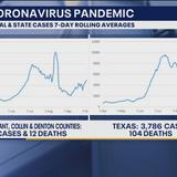 Coronavirus cases trending up again in North Texas