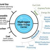 USA's $100 Million Green Hydrogen Fuel Cell Plan
