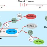 Efficient Cu removal from CuEDTA complex-containing wastewater using electrochemically controlled sacrificial iron anode