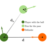 Modeling ball possession dynamics in the game of football