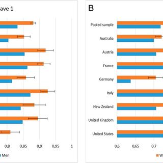 Gender differences in COVID-19 attitudes and behavior: Panel evidence from eight countries