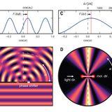 Zeptosecond birth time delay in molecular photoionization