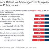 Al sopesar los temas de salud, la mayoría de los votantes se inclinan hacia Biden