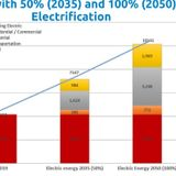 US Energy 2050: 100% Carbon Free, 100% Electric, Up Our Game 6× (Part 1)