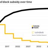 Bitcoin Halving 2020, Explained