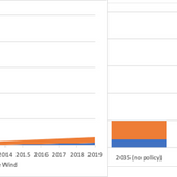Wind & Solar: The New Cash Crops