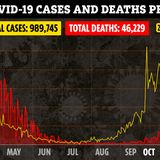 UK on brink of 1 million Covid cases as 24,405 more test positive & 274 die