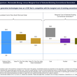 Wind & Solar Are Cheaper Than Everything, Lazard Reports