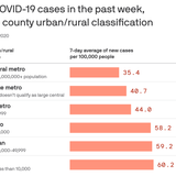 The coronavirus is now a severe rural threat