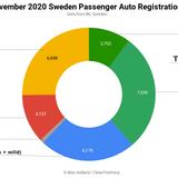 Sweden's EV Sales Hit New Record In November – 38.7% Market Share