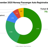 Norway In November: EV Market Share At 80%, Fossils Disappearing