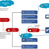 Microsoft exposes Adrozek, malware that hijacks Chrome, Edge, and Firefox   ZDNet