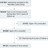 Association of Ultraprocessed Foods With Mortality Risk Among French Adults