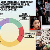 Nearly 50% of Americans have an 'unfavorable opinion' of AOC