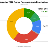France Hits Record 19.2% EV Share In December — Up Almost 6× Year On Year