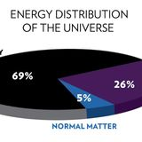 Dark matter:An unsolved mystery