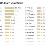 The average NBA team is now worth $2.4 billion