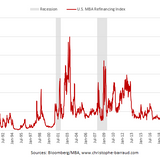 U.S. Mortgage Refinancing Applications Dropped Last Week - Christophe Barraud