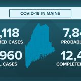 417 additional COVID-19 cases and 23 additional deaths reported in Maine Tuesday