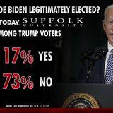 Just 17 percent of Trump voters think Biden legitimately elected