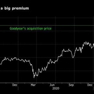 Goodyear Agrees to Buy Cooper Tire for About $2.8 Billion