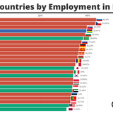 Top Countries by Employment in Industry - 1990/2019 - Statistics and Data
