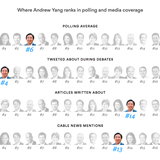 Andrew Yang Gets Media Cold Shoulder