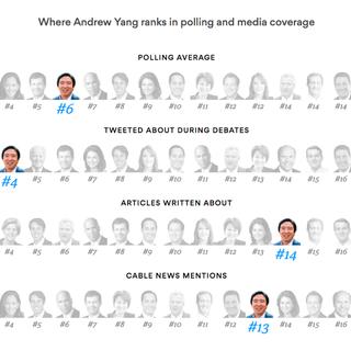 Andrew Yang Gets Media Cold Shoulder