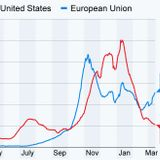 Dr. Fauci warns of possible COVID surge in U.S. after European uptick