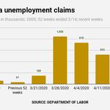 3.35 million California jobless claims, so far, in coronavirus era