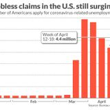 Jobless claims jump another 4.4 million — 26 million Americans have lost their jobs to the coronavirus