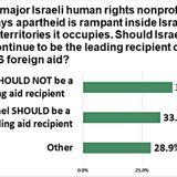 'Cut Aid Over Israeli Apartheid' Say Americans: Poll - Antiwar.com Original