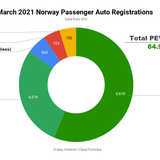 85% Plugin Vehicle Share In Norway — Pure Combustion Falls Below 10%