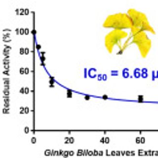 Discovery of naturally occurring inhibitors against SARS-CoV-2 3CLpro from Ginkgo biloba leaves via large-scale screening