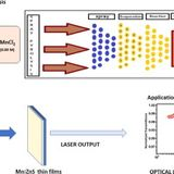 Enhanced optical nonlinearity in sprayed Mn doped ZnS thin films
