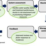 Water safety plan enhancements with improved drinking water quality detection techniques