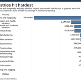Hardest-hit industries: Nearly half the leisure and hospitality jobs were lost in April