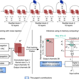 Accurate deep neural network inference using computational phase-change memory